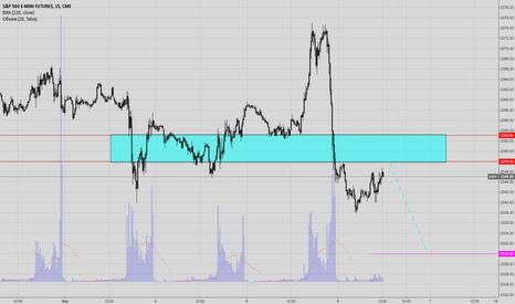 ES1!: S&P500 / US500 / #ES - продаем от объемного уровня