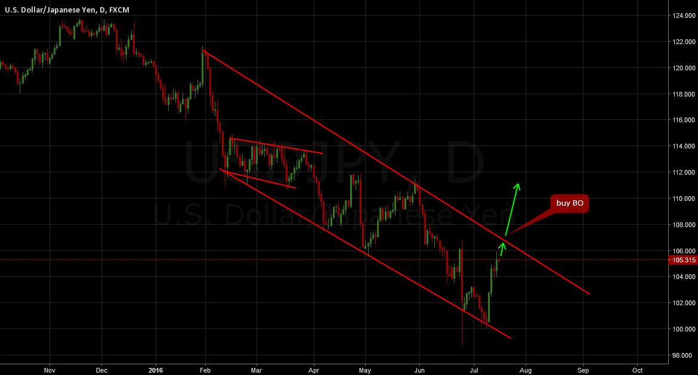 USDJPY (UPDATE): Buy breakout