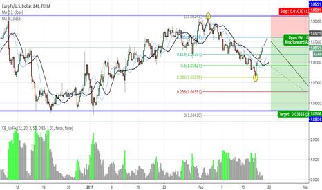 EURUSD: EUR USD - Short