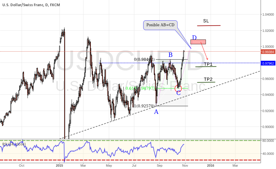USDCHF Possible AB=CD Pattern Completition