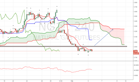 NG1!: Possible Long Breakout in Making