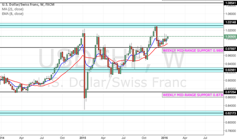 USDCHF: USD/CHF :- Pattern of Higher Highs and Higher Lows.