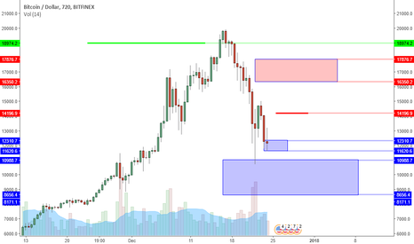BTCUSD: BTCUSD: Back to 10K Before 20K? Watching For Double Bottom.