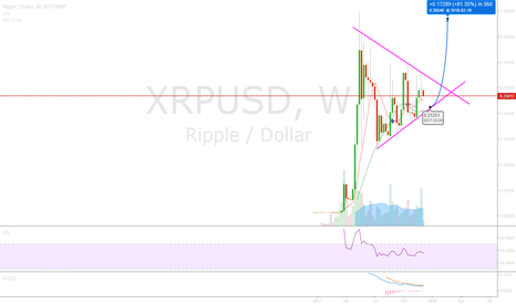 XRPUSD: XRP long term long based on weekly