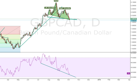 GBPCAD: GBP/CAD (1D) --> TYPICAL HEAD N SHOULDERS HERE