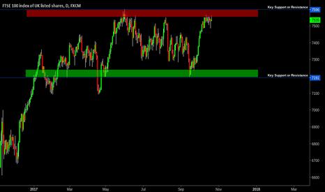 UK100: FTSE100 Range Trading Set Up