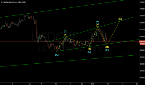 USDCHF: 300 pips if this pattern holds true