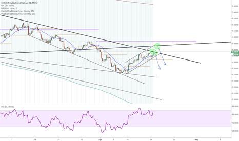 GBPCHF: Possible bounce of trend lines