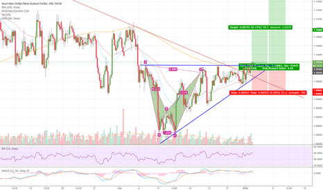 AUDNZD: Long opportunity on the AUD/NZD