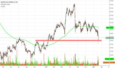 KSCL: https://www.tradingview.com/chart/IhdPkpq9/