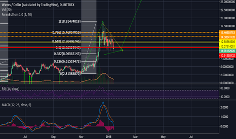 WAVESUSD: WAVES 25 usd. The bullish pennant?