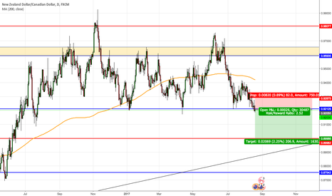 NZDCAD: NZDCAD - Short down to next support