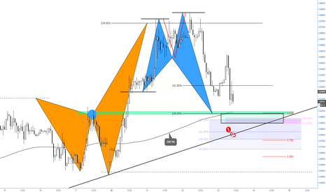 USDTRY: (1h) Shark territory - confluence at 618 and structure trendline