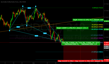 AUDCHF: Aud/Chf Butterfly Pattern LONG (abc)
