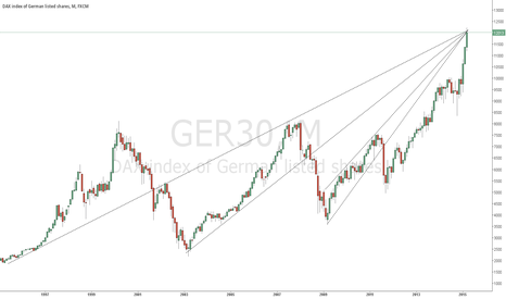 GER30: DAX:  Intersection point of trendlines, a resistance level