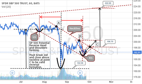 SPY: Potential SP500 Reverse Head and Shoulders formation