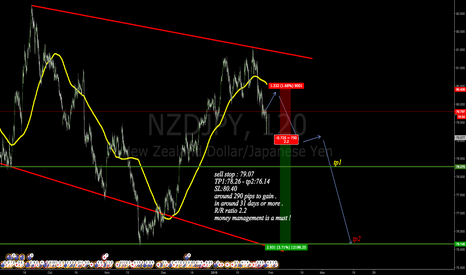 NZDJPY: sell stop placed here guys