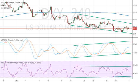 DXY: Índice Dolar EEUU Gráfico 4h
