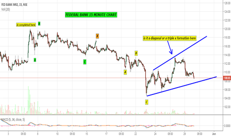 FEDERALBNK: is it a triple x formation in Federal Bank ? (15 minute chart)