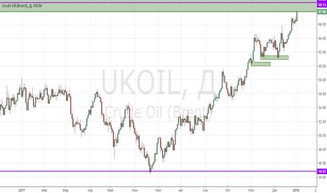 UKOIL: Продажа нефти по 69.13