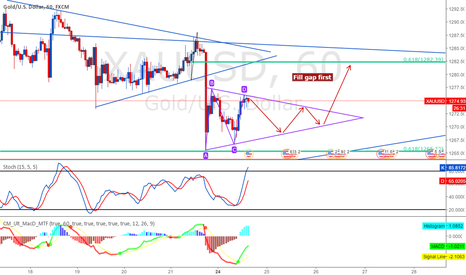XAUUSD: Triangle/Flag Long to 1305 possible 1320