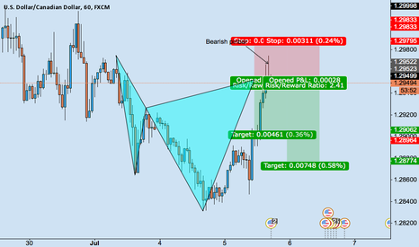 USDCAD: BEARISH CYPHER USDCAD