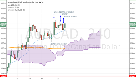 AUDCAD: AUDCAD Candlesticks signals on the 4 hour chart