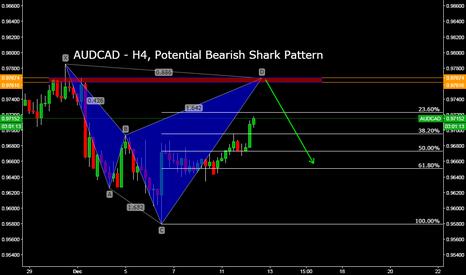 AUDCAD: AUDCAD - H4, Potential Bearish Shark Pattern
