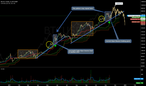 BTCUSD: BTC with a Strong Daily Close = Another ATH?