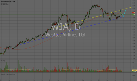 WJA: WJA - Wait till it bounces on the trendline