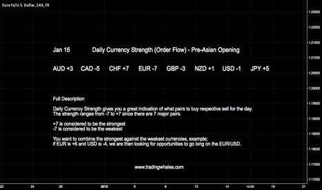 EURUSD: JAN 16  DAILY CURRENCY STRENGTH (PRE-ASIAN OPENING)