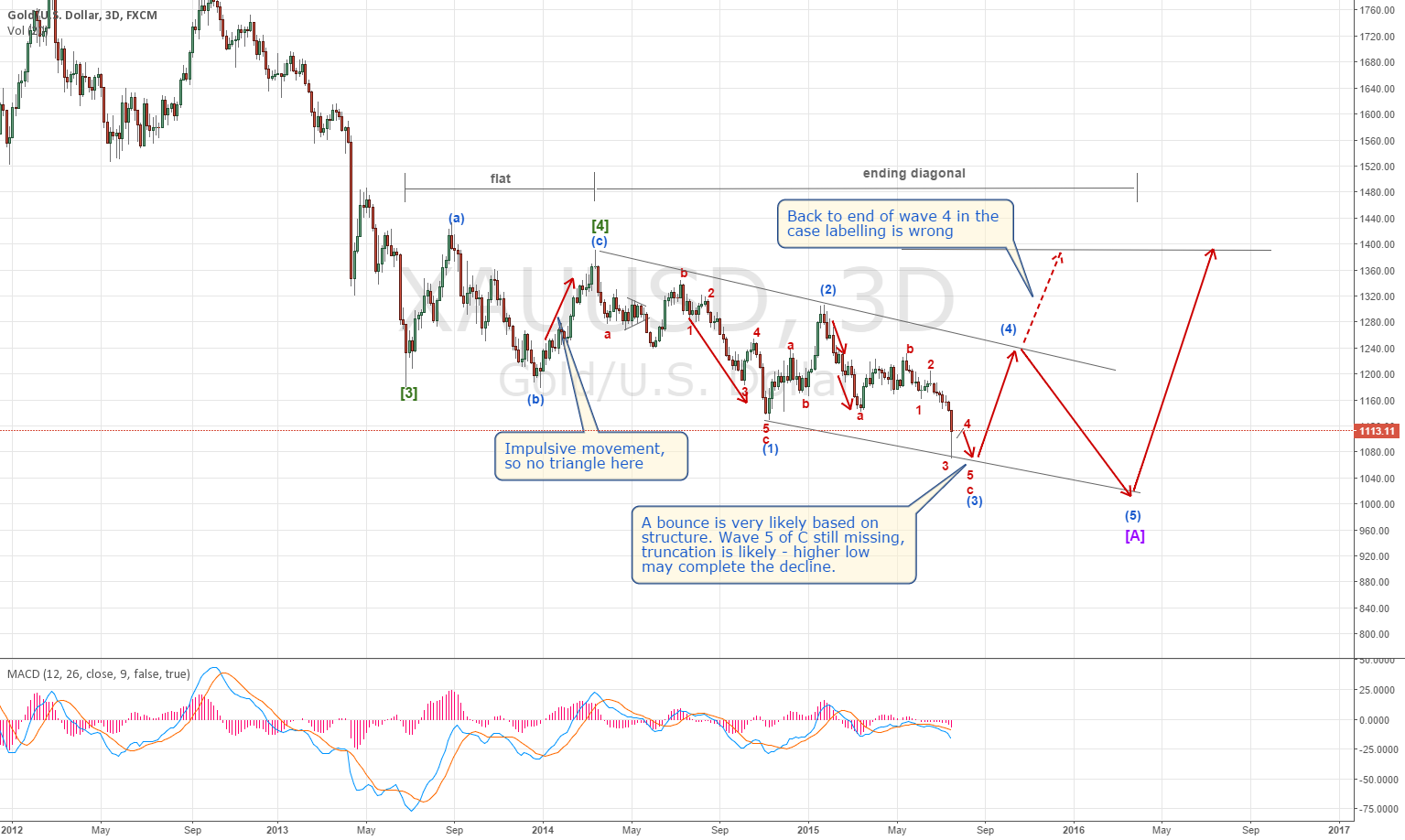 Gold: higher low is due, bounce to 1240 after.