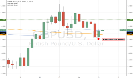 GBPUSD: GBP USD , How big a Harami must be to get it working