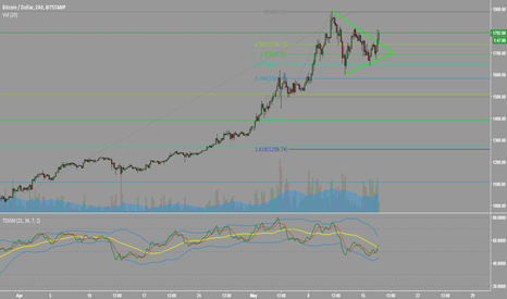BTCUSD: BTC to go up more. Possibly explode?? Let's see