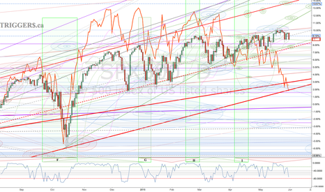 SPX500: Dow Transports signaling trouble ahead for the S&P