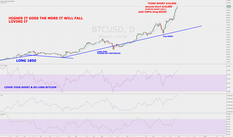 BTCUSD: Billionaire Urges Bitcoin Massive Short Selling to $11,500