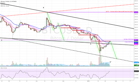 BTCUSD: Is the correction over? Time for the last leg down? #BTC