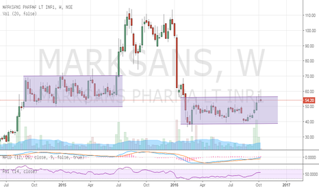 MARKSANS: MARKSANS PHARMA - Channel Price Action