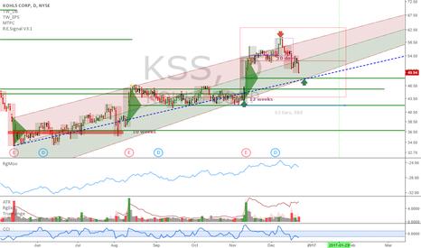 KSS: KSS: Getting good to buy it back again