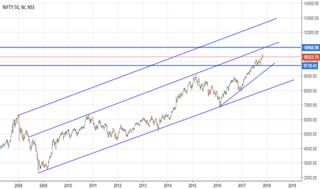 NIFTY: Still some place to go up.