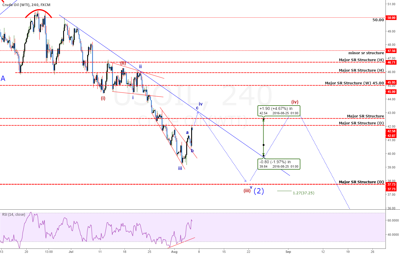 USOil: Is It Done Dropping? Or Is There MORE To Come?