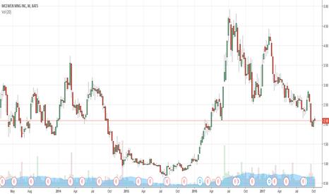 MUX: - $MUX - Huge Short Interest 18%  Way 2 Play Coming Gold Rally
