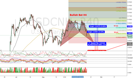 USDCNH: Potential Bullish Bat (H4)