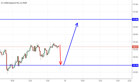 USDJPY: USDJPY  short  before  long