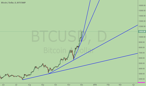 BTCUSD: Bitcoin is accelerating the increase with trend line steepening