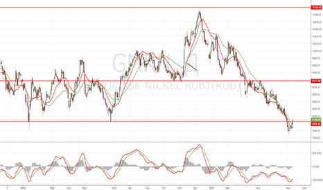 GMKN: Покупка акций ГМК Норильский никель