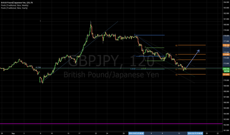 GBPJPY: Multiple Fibs and weekly S1 Pivot could hint at reversal here