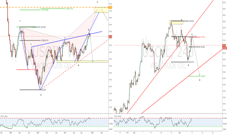 USOIL: Weekly Wolfe wave Po5