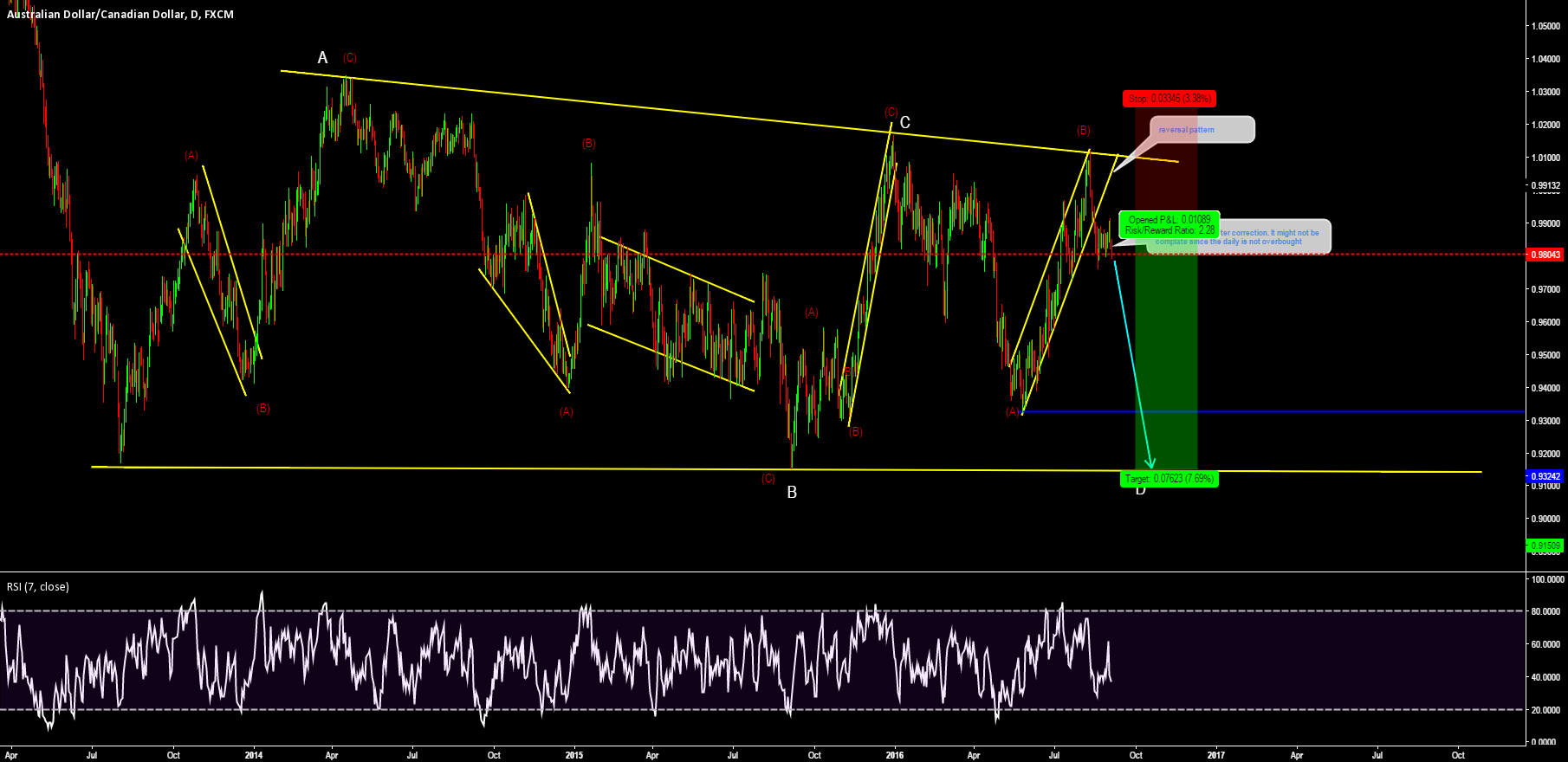 Looking to sell AUDCAD