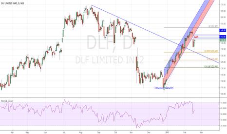 DLF: DLF SHORT : Gap & Regression Channel